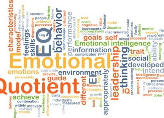 Background concept wordcloud illustration of emotional quotient EQ